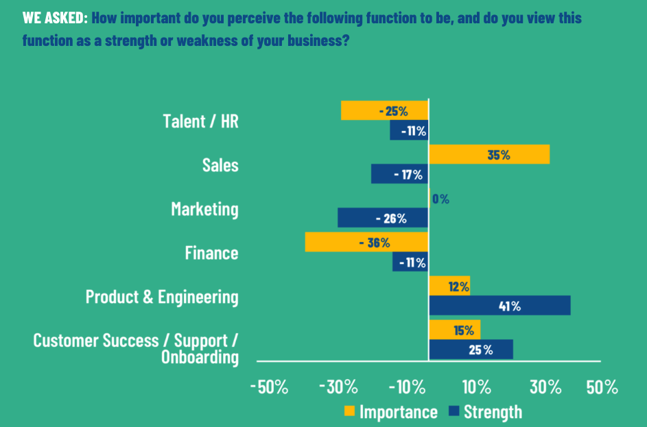 Bootstrapped entrepreneur survey results